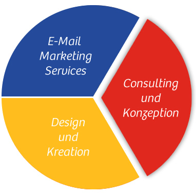 E-Mail Marketing Beratung