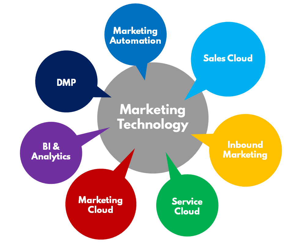 marketing_technologie