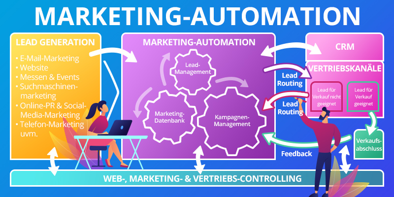 Marketing-Automation Infografik